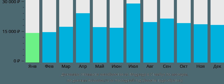 Динамика стоимости авиабилетов из Мадрида в Стамбул по месяцам