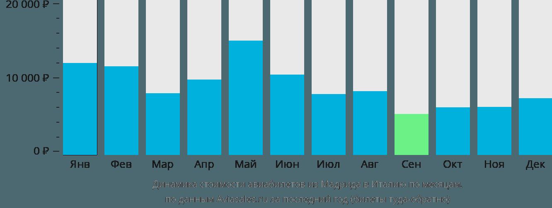 Динамика стоимости авиабилетов из Мадрида в Италию по месяцам