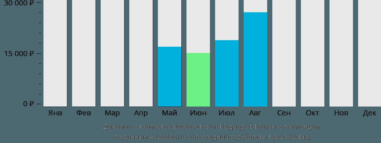 Динамика стоимости авиабилетов из Мадрида в Миконос по месяцам
