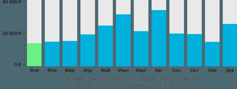 Динамика стоимости авиабилетов из Мадрида в Кишинёв по месяцам
