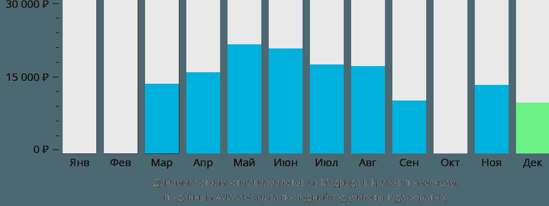 Динамика стоимости авиабилетов из Мадрида в Краков по месяцам
