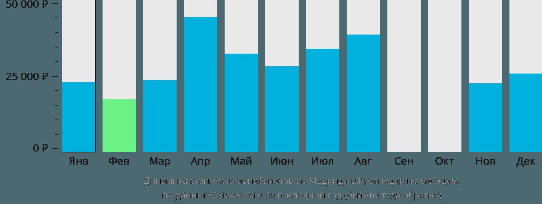 Динамика стоимости авиабилетов из Мадрида в Краснодар по месяцам
