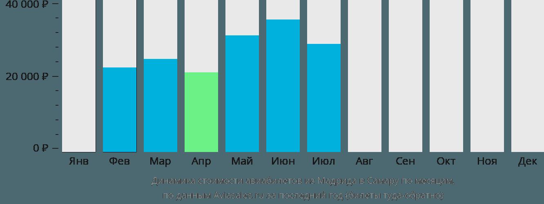 Динамика стоимости авиабилетов из Мадрида в Самару по месяцам