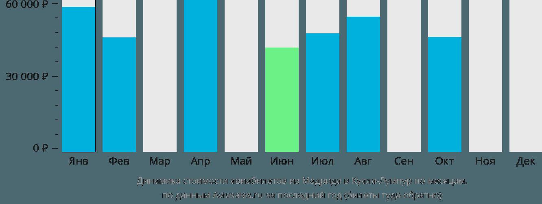 Динамика стоимости авиабилетов из Мадрида в Куала-Лумпур по месяцам
