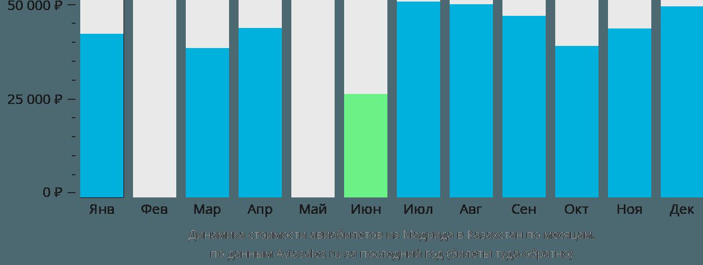 Динамика стоимости авиабилетов из Мадрида в Казахстан по месяцам