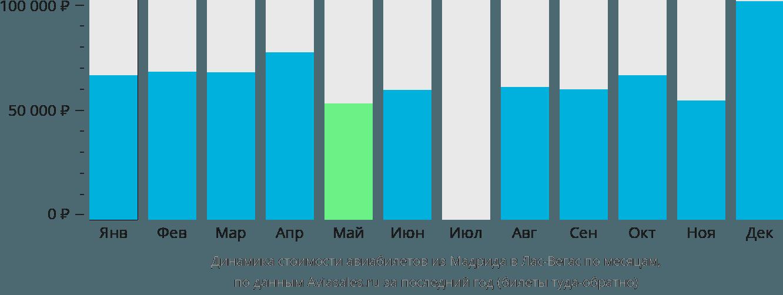 Динамика стоимости авиабилетов из Мадрида в Лас-Вегас по месяцам