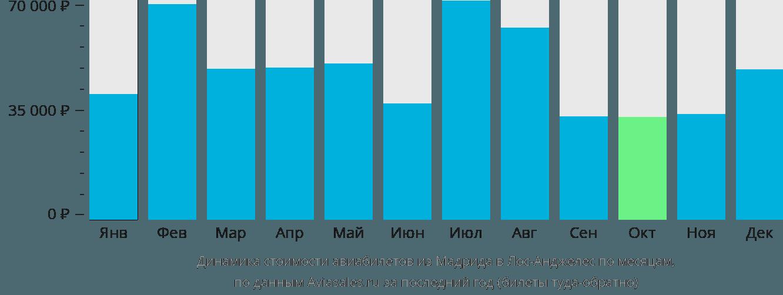 Динамика стоимости авиабилетов из Мадрида в Лос-Анджелес по месяцам