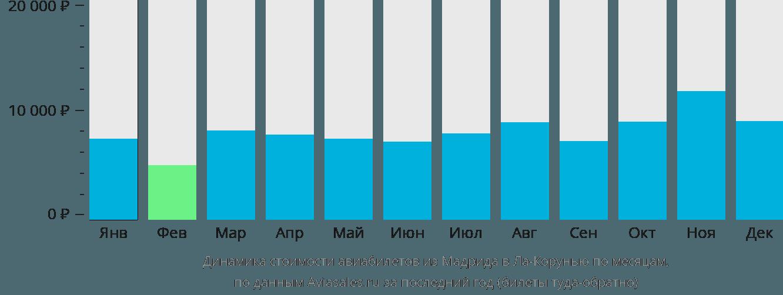 Динамика стоимости авиабилетов из Мадрида в Ла-Корунью по месяцам
