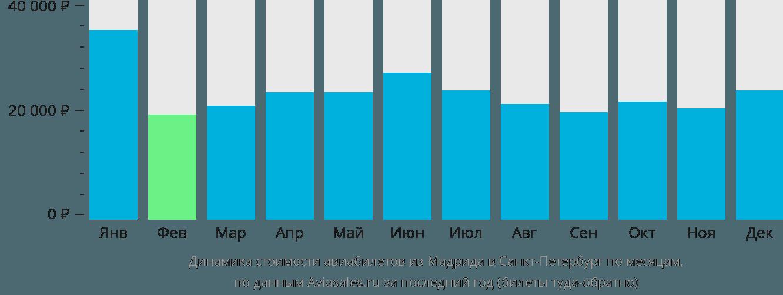 Динамика стоимости авиабилетов из Мадрида в Санкт-Петербург по месяцам