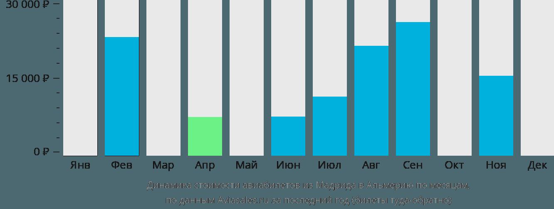 Динамика стоимости авиабилетов из Мадрида в Альмерию по месяцам