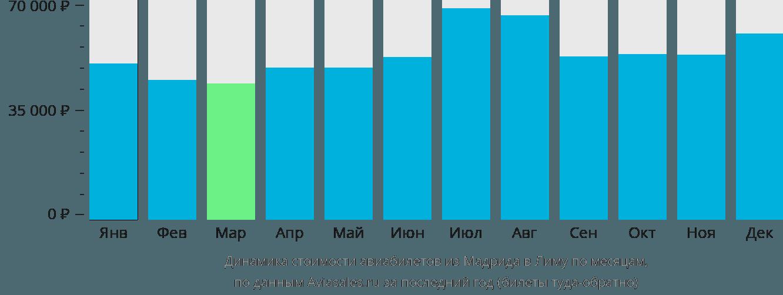 Динамика стоимости авиабилетов из Мадрида в Лиму по месяцам