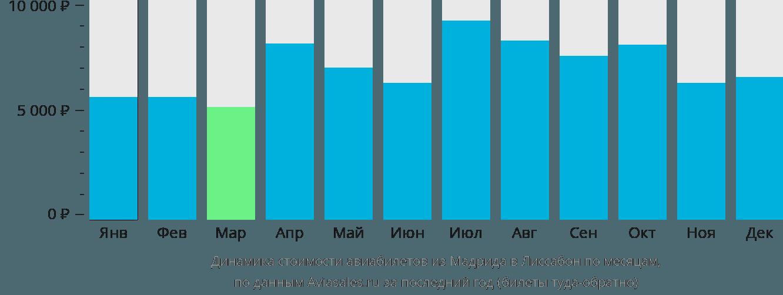 Динамика стоимости авиабилетов из Мадрида в Лиссабон по месяцам