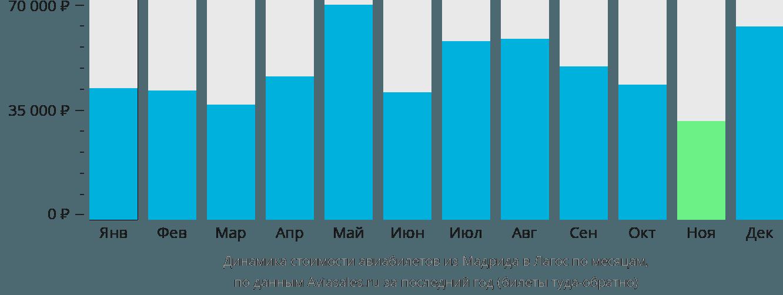 Динамика стоимости авиабилетов из Мадрида в Лагос по месяцам