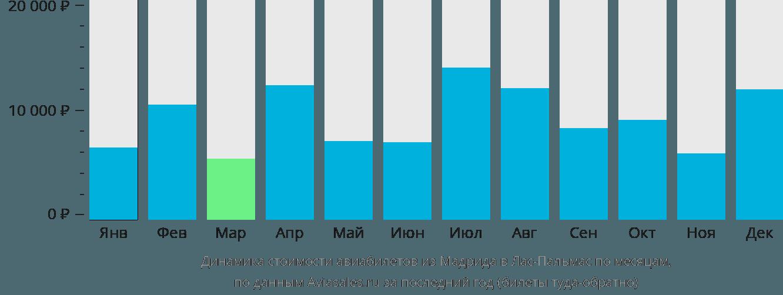Динамика стоимости авиабилетов из Мадрида в Лас-Пальмас по месяцам