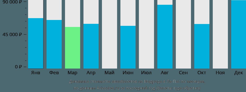 Динамика стоимости авиабилетов из Мадрида в Ла-Пас по месяцам