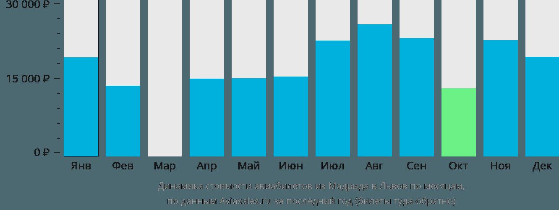Динамика стоимости авиабилетов из Мадрида в Львов по месяцам