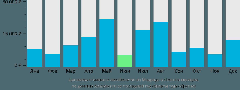 Динамика стоимости авиабилетов из Мадрида в Лион по месяцам