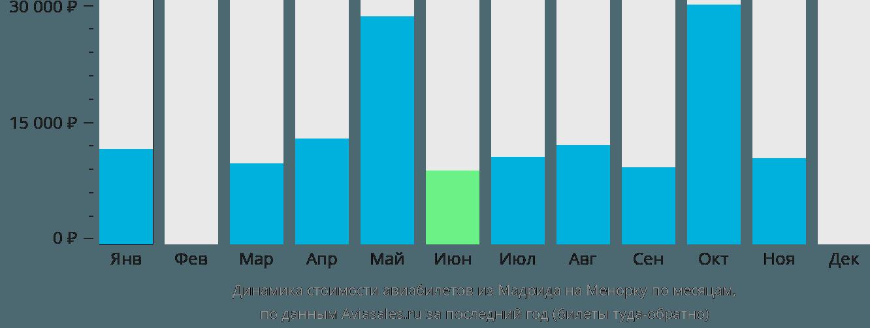 Динамика стоимости авиабилетов из Мадрида на Менорку по месяцам