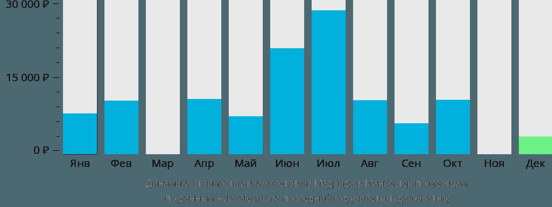 Динамика стоимости авиабилетов из Мадрида в Манчестер по месяцам