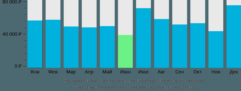 Динамика стоимости авиабилетов из Мадрида в Медельин по месяцам