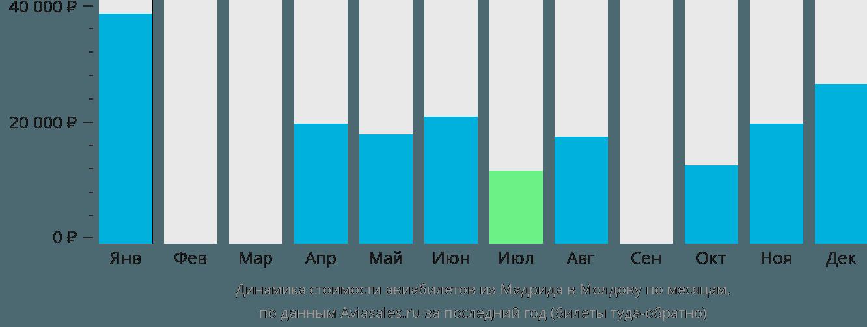 Динамика стоимости авиабилетов из Мадрида в Молдову по месяцам
