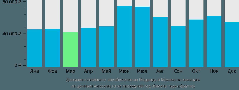 Динамика стоимости авиабилетов из Мадрида в Мехико по месяцам