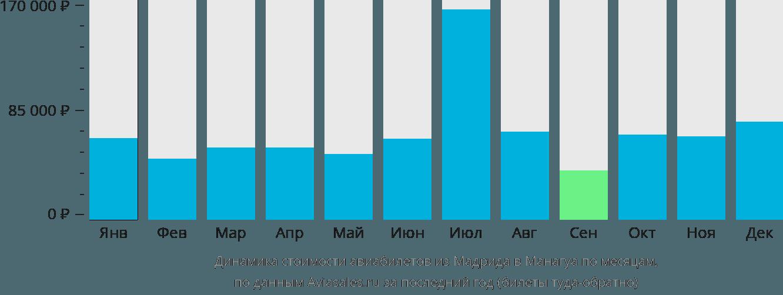 Динамика стоимости авиабилетов из Мадрида в Манагуа по месяцам