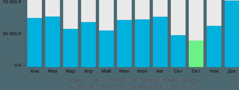 Динамика стоимости авиабилетов из Мадрида в Майами по месяцам