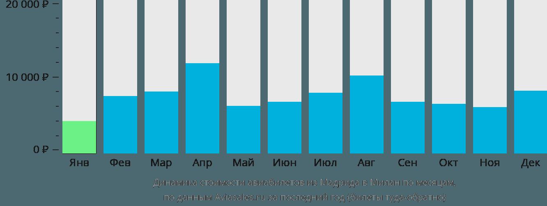 Динамика стоимости авиабилетов из Мадрида в Милан по месяцам