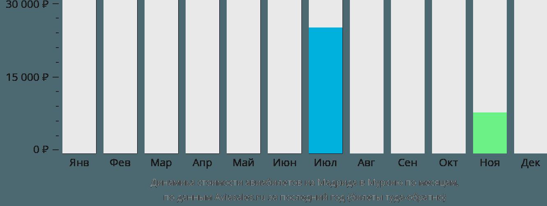 Динамика стоимости авиабилетов из Мадрида в Мурсию по месяцам