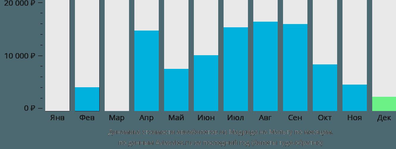 Динамика стоимости авиабилетов из Мадрида на Мальту по месяцам