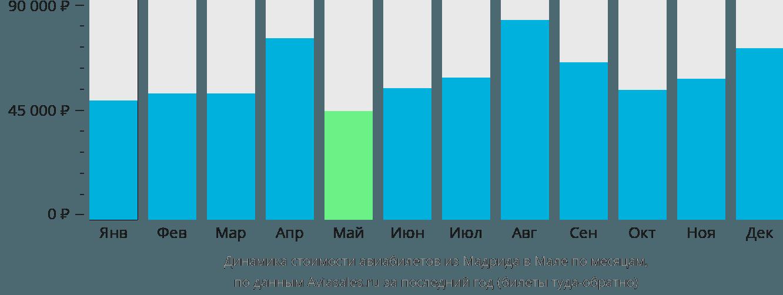 Динамика стоимости авиабилетов из Мадрида в Мале по месяцам