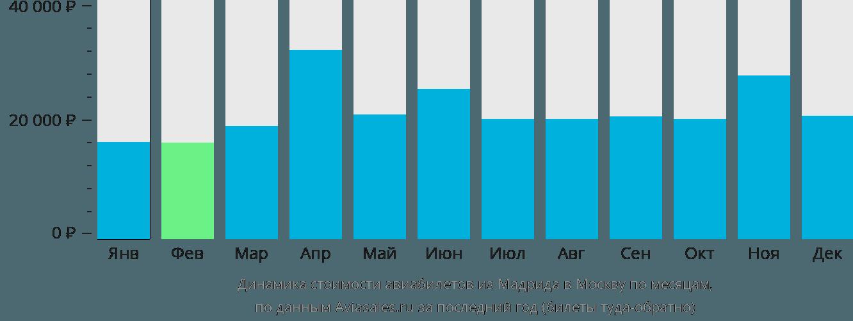 Динамика стоимости авиабилетов из Мадрида в Москву по месяцам