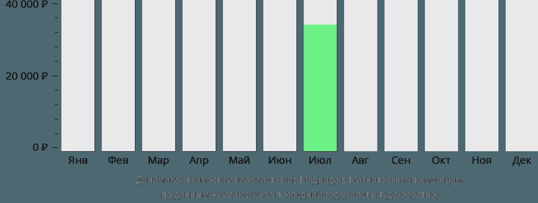 Динамика стоимости авиабилетов из Мадрида в Магнитогорск по месяцам