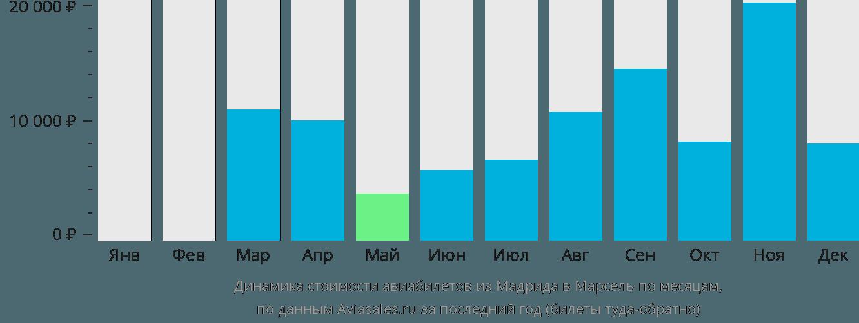 Динамика стоимости авиабилетов из Мадрида в Марсель по месяцам