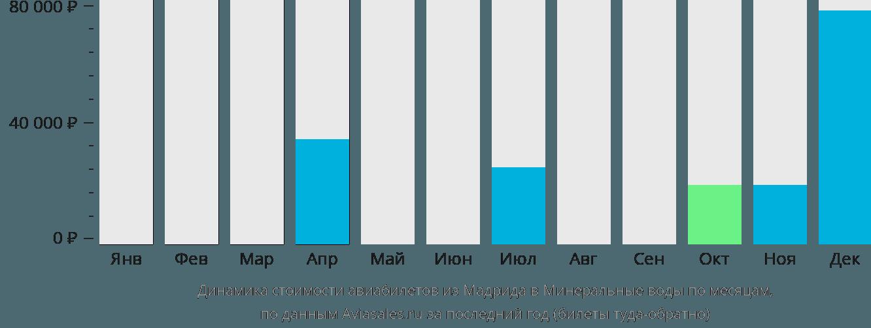 Динамика стоимости авиабилетов из Мадрида в Минеральные воды по месяцам