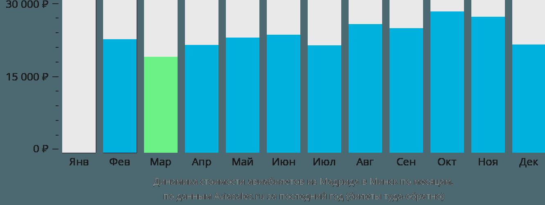 Динамика стоимости авиабилетов из Мадрида в Минск по месяцам