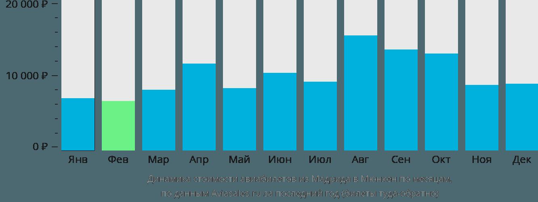 Динамика стоимости авиабилетов из Мадрида в Мюнхен по месяцам