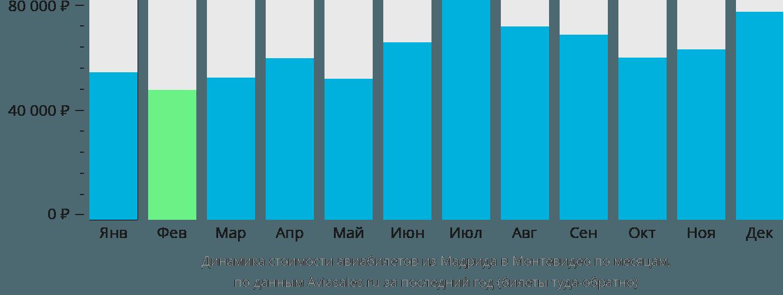 Динамика стоимости авиабилетов из Мадрида в Монтевидео по месяцам