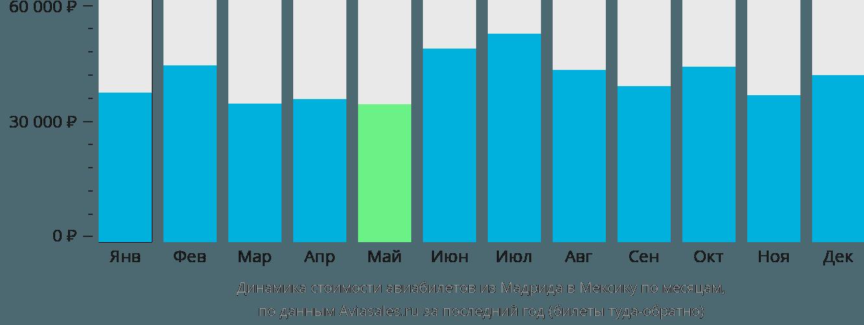 Динамика стоимости авиабилетов из Мадрида в Мексику по месяцам