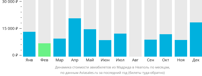 Динамика стоимости авиабилетов из Мадрида в Неаполь по месяцам