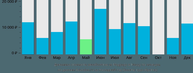 Динамика стоимости авиабилетов из Мадрида в Ниццу по месяцам