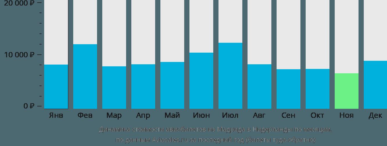 Динамика стоимости авиабилетов из Мадрида в Нидерланды по месяцам