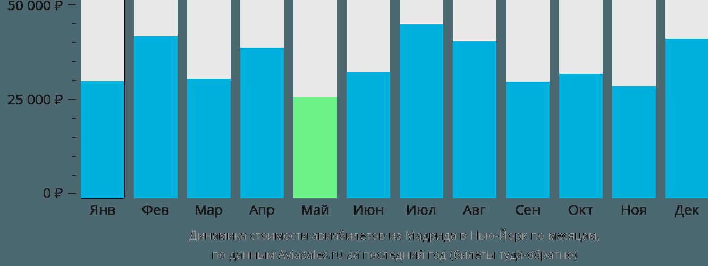 Динамика стоимости авиабилетов из Мадрида в Нью-Йорк по месяцам