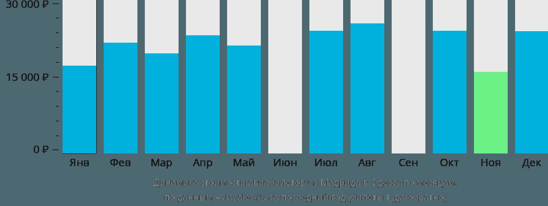 Динамика стоимости авиабилетов из Мадрида в Одессу по месяцам
