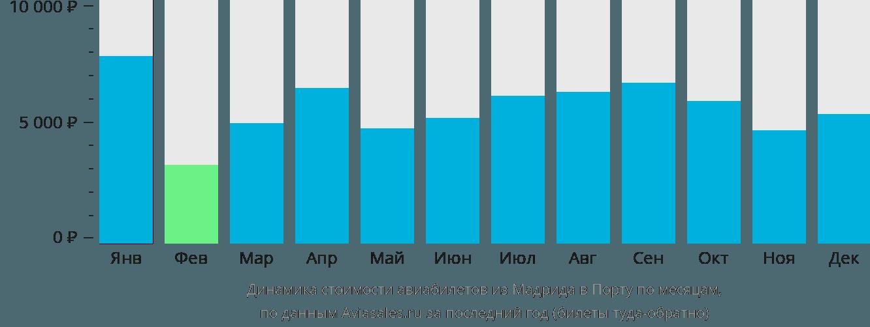 Динамика стоимости авиабилетов из Мадрида в Порту по месяцам