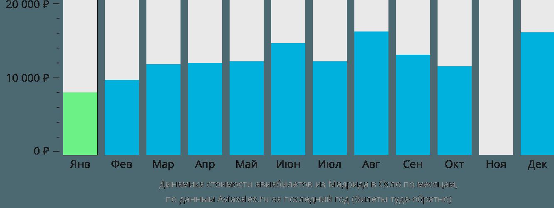 Динамика стоимости авиабилетов из Мадрида в Осло по месяцам