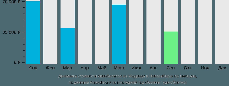 Динамика стоимости авиабилетов из Мадрида в Новосибирск по месяцам