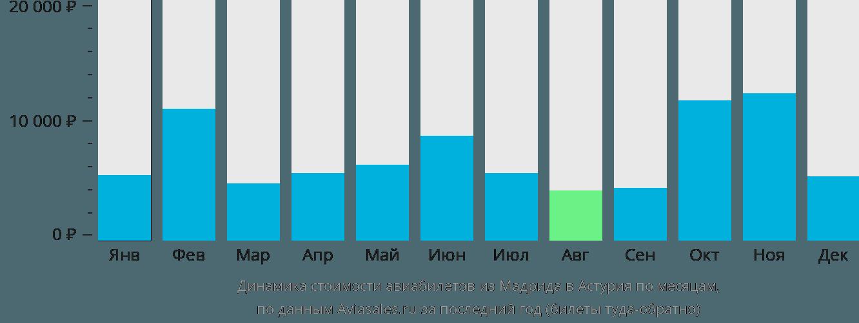 Динамика стоимости авиабилетов из Мадрида в Астурия по месяцам
