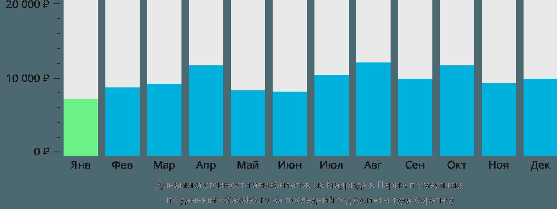 Динамика стоимости авиабилетов из Мадрида в Париж по месяцам
